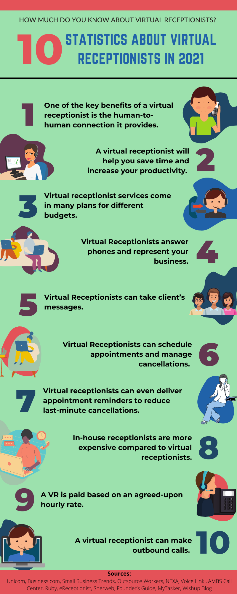 Reliable Receptionist - How Much Do You Know About Virtual Receptionists 101 Statistics about Virtual Receptionists in 2021